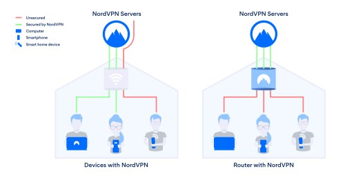 small resolution of how a router with nordvpn works