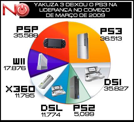 grafico_vendasmar09ps3lider