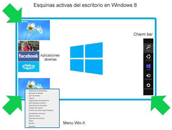 Funciones en las esquinas activas del escritorio en Windows 8