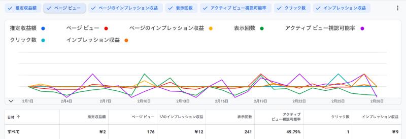 (2021年2月時点)グーグルアドセンスレポート