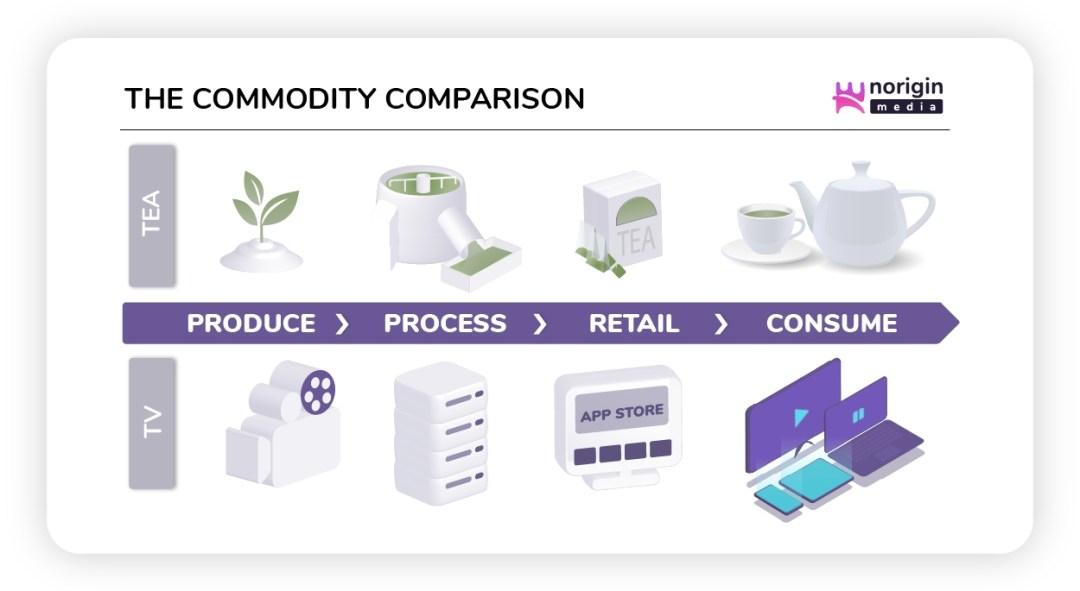 Norigin_Media_Blog_TV_Streaming_Commodity_Tea_TV