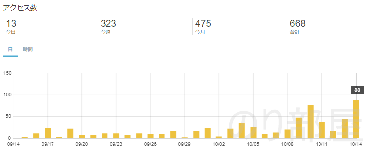 はてなブログを始めて一か月でわかったこと。 初心者ははてなブログがアクセスが集めやすくてオススメ!