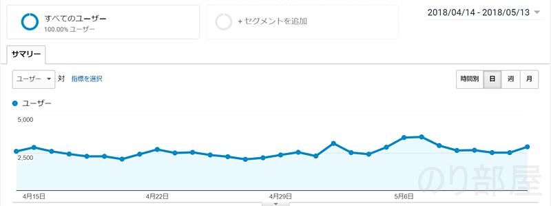 【歓喜】ブログのアクセス数が月10万PV達成しました! また累計アクセスも100万PV達成しました!!!