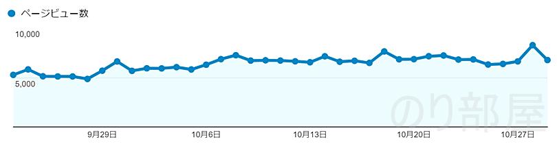 15万~20万PVのアクセス数すの推移 【目標達成!】ブログのアクセス数が月20万PVを越えました! 累計アクセスも170万PV達成しました!!! #ブログ