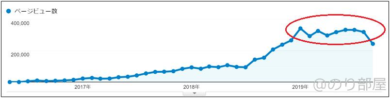 ブログのPVが30万PVから伸び悩んだ理由【ブログ】累計PVが500万PVを突破しました!  月間33万PVを超えました!!【のり部屋ブログPV履歴】