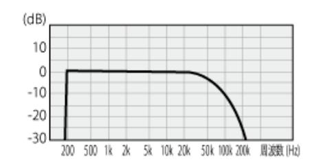 カナレケーブル・シールドは音質がフラットで使いやすいのでオススメ!カナレのシールドの安さの秘密とオススメの理由。ケーブルはNHKで使われるほどのフラットで使いやすくギター・アコギ・ベース・音響の全てにオススメ!!【CANARE評判・口コミ】
