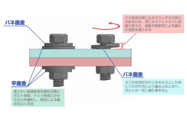 スプリングワッシャーの構造