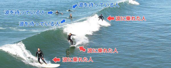 波に乗る人