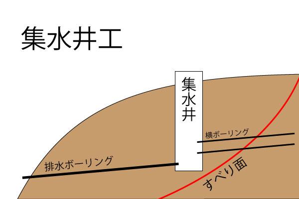 集水井工 断面図