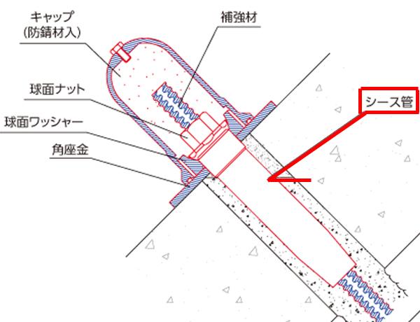 鉄筋挿入工 シーズ管
