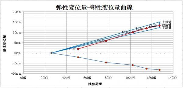 弾性変位量-塑性変位量曲線