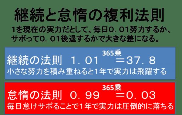 1.01の法則