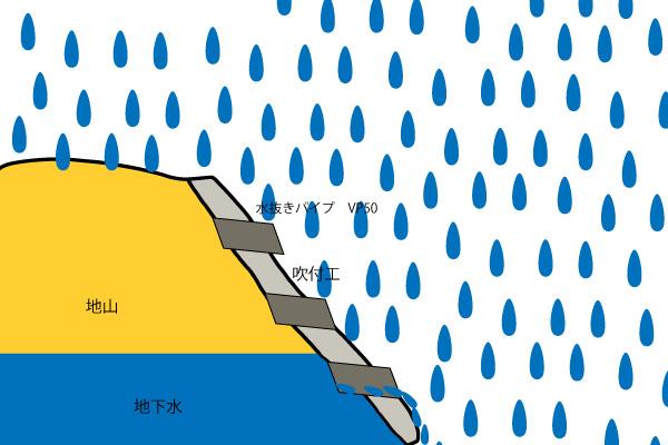 水抜きパイプ 地下水