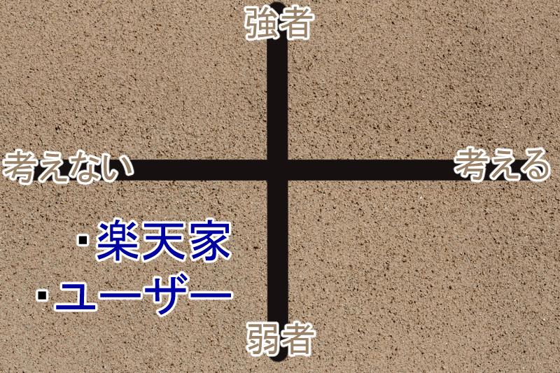 楽天家・ユーザータイプ