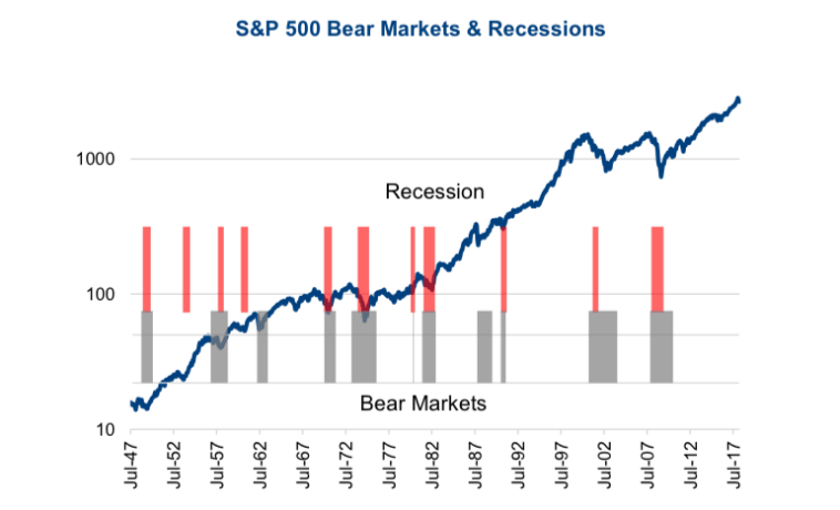 S&P 500 dips during bear markets
