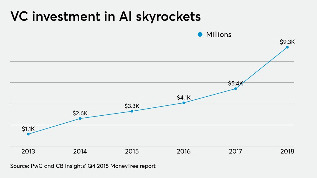 ai-chart-artificial-intelligence-funding-chart