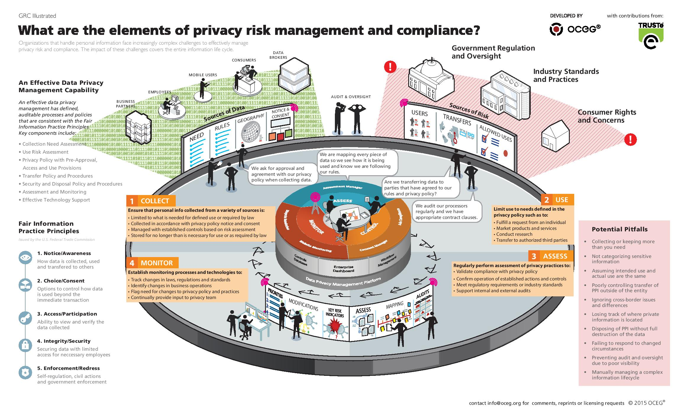 Privacy Risk Management And Compliance