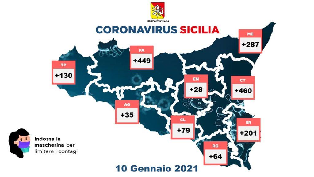 Coronavirus. In Sicilia 1733 nuovi positivi, 287 nella provincia di Messina  - Normanno.com