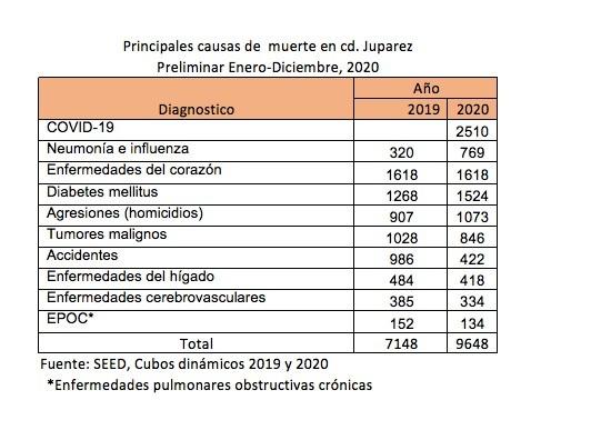 Principales causas de muerte en Ciudad Juárez durante 2020