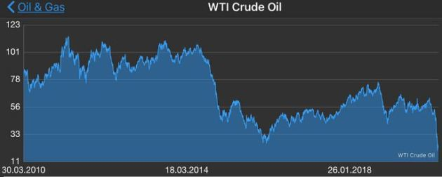 Crude Oil Prices since 2010
