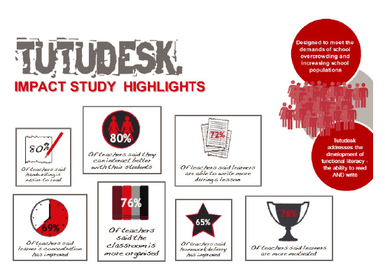 Tutu-Desk-impact-study-highlights