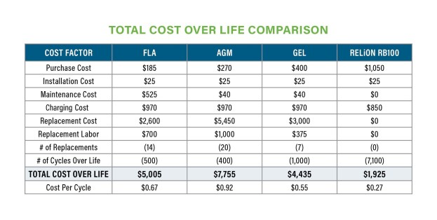 Total Cost Over Life Comparison Provided by RELiON Battery