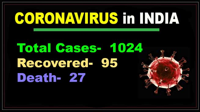 Covid-19 update in India: 1024 Coronavirus cases, 27 death