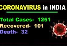 Covid-19 update in India: 1251 Coronavirus cases, 32 death