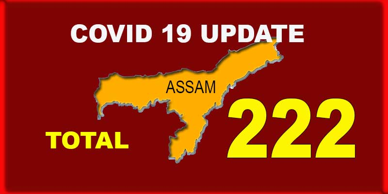 Coronavirus:  Covid19 cases in Assam climb to 222