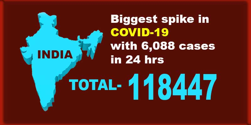 India: Biggest spike in COVID-19 with 6,088 cases, tally reaches 1,18,447
