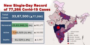 India fight Coronavirus: New Single-Day Record of 77,266 Covid-19 Cases