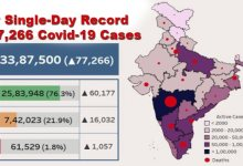 Photo of India fight Coronavirus: New Single-Day Record of 77,266 Covid-19 Cases