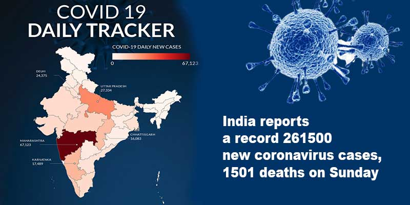 India reports a record 261500 new coronavirus cases, 1501 deaths on Sunday