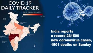 India reports a record 261500 new coronaviruscases, 1501 deaths on Sunday