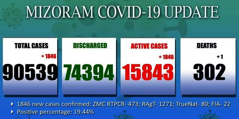 Mizoram reports highest single-day spike of 1,846 Covid-19 cases
