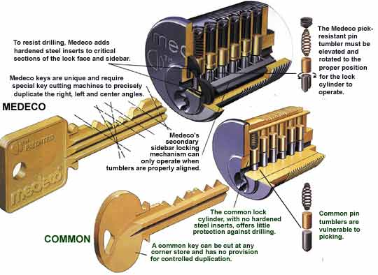 Medeco Commercial Locks vs Others