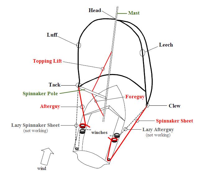 Marine Wiring Diagrams Sailboat Mast Sailboat Mast
