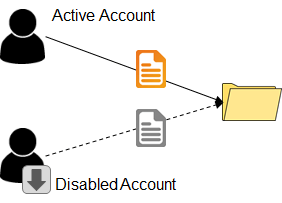 User Definition Disabled Account Example