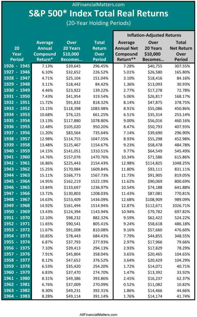 SP 500 Market History