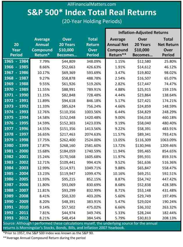 S&P 500 Rolling Period Returns (Fun Facts 2010 Edition).xls