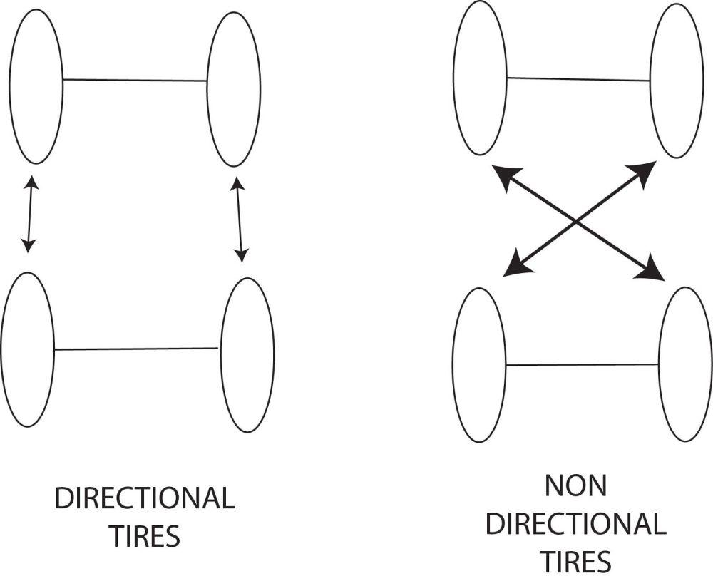 medium resolution of tire diagram of drum