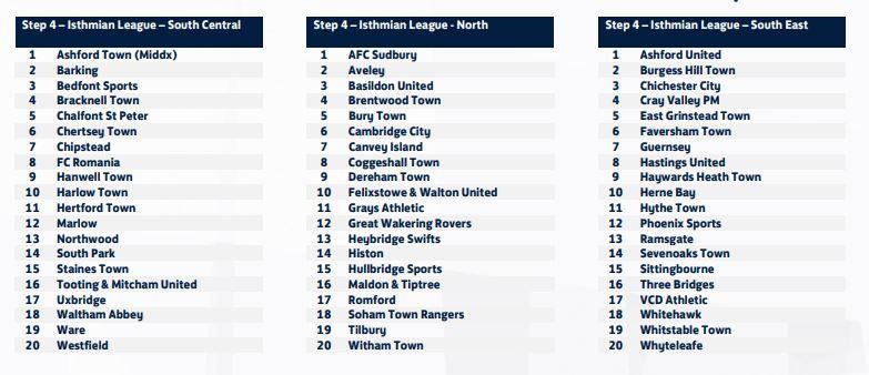 isthmian league allocations