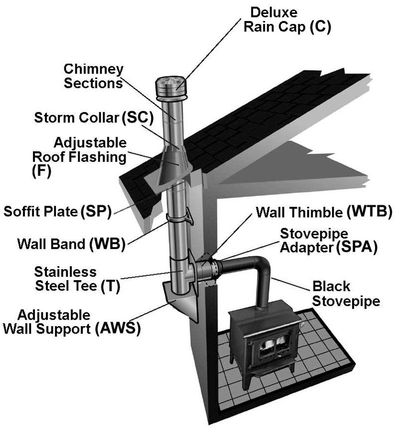 Chimney Liner Rosette //Roof Rain Cover Flange Metal Pipe Storm Collar