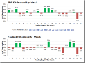 March-Seasonality-by-trading-day_9Mge12_m
