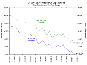 Revenue expectation