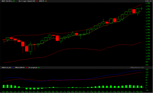 SPX monthly now