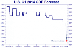 q1-2014-gdp-revision-chart