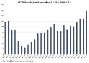 Stock Buybacks quarterly