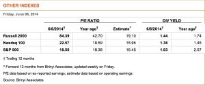 PE ratios