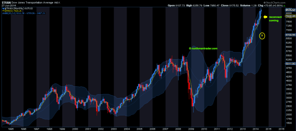 TRAN monthly